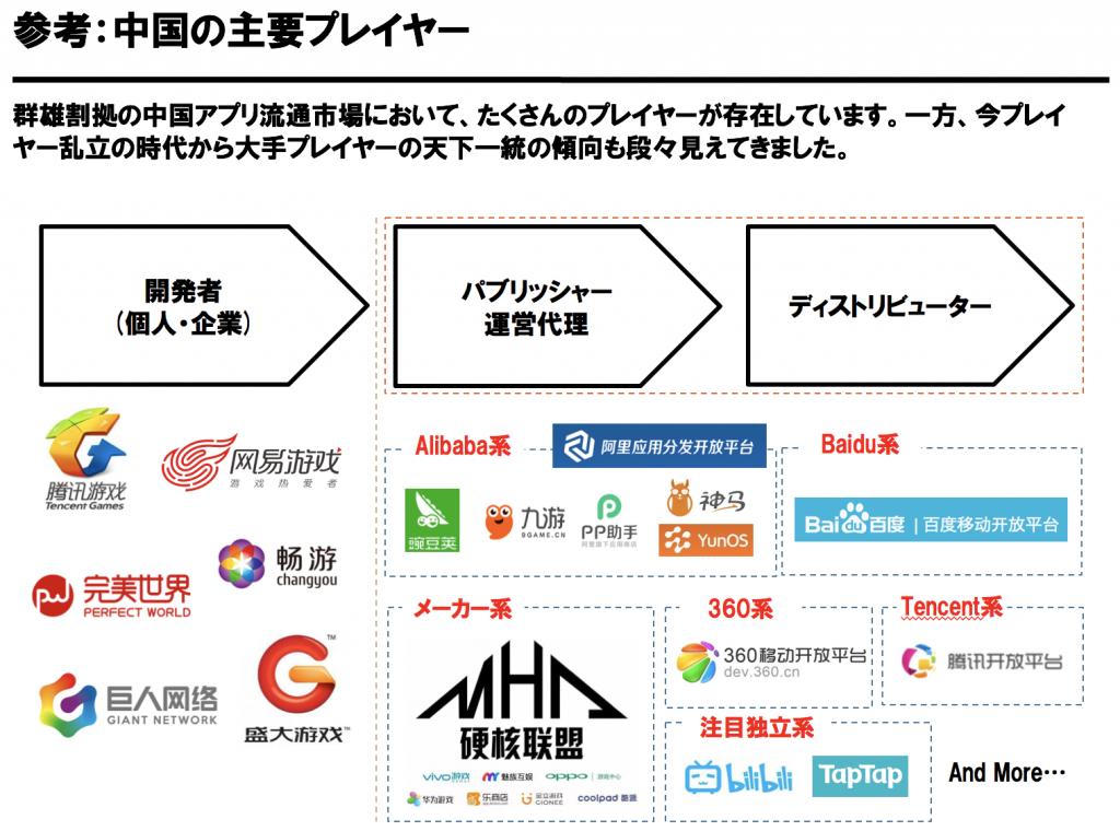 中国アプリ流通市場主要アプリプレイヤー