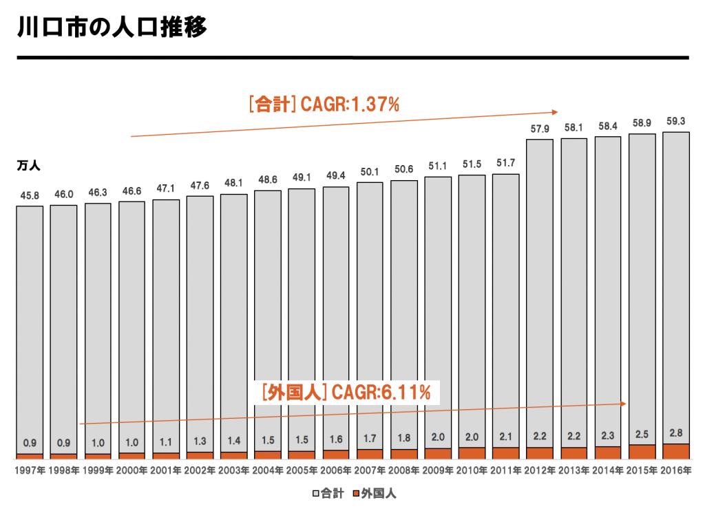 川口市人口推移チャート